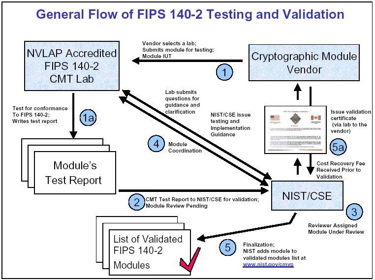 jtsec | FIPS 140-2 Consulting: CMVP & CAVP
